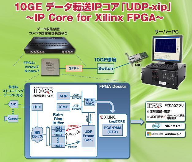 UDP データ転送 IPコア Xilinx FPGA