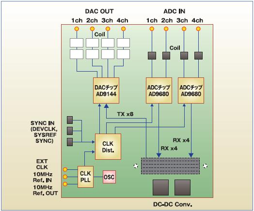 ADC16F_blockdiag_2